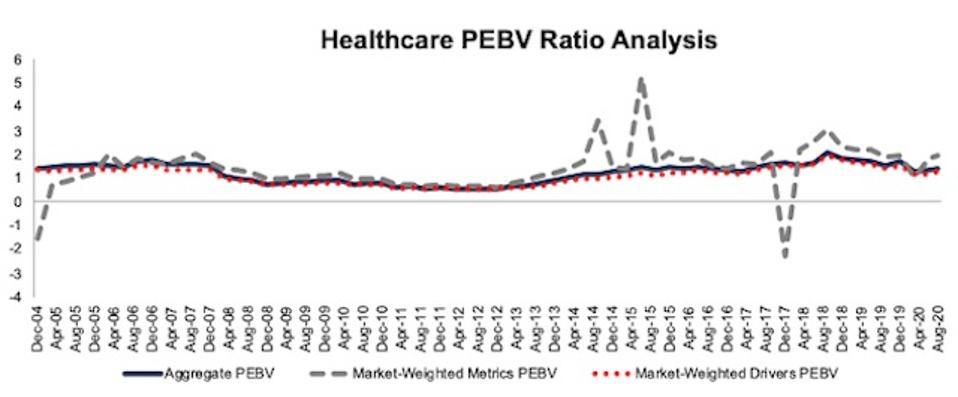 Healthcare PEBV Ratio Methodologies Compared 2004-2020-08-11
