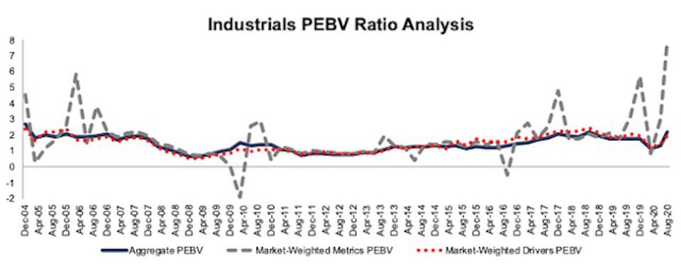 Industrials PEBV Ratio Methodologies Compared 2004-2020-08-11