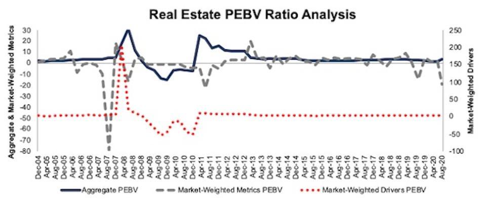 Real Estate PEBV Ratio Methodologies Compared 2004-2020-08-11