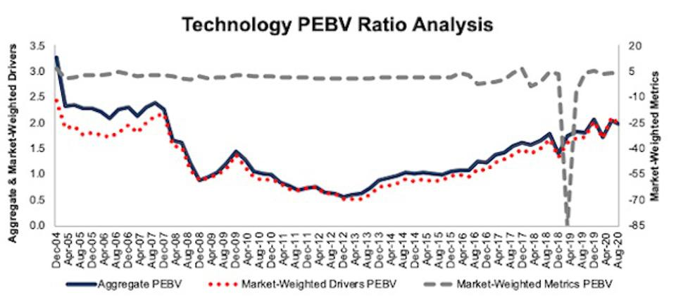 Technology PEBV Ratio Methodologies Compared 2004-2020-08-11