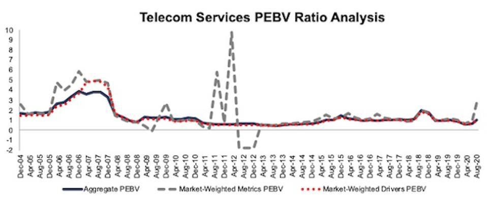 Telecom Services PEBV Ratio Methodologies Compared 2004-2020-08-11
