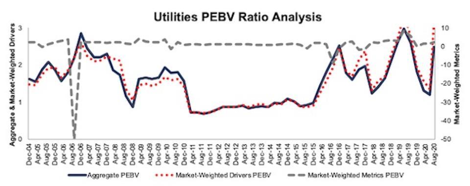 Utilities PEBV Ratio Methodologies Compared 2004-2020-08-11