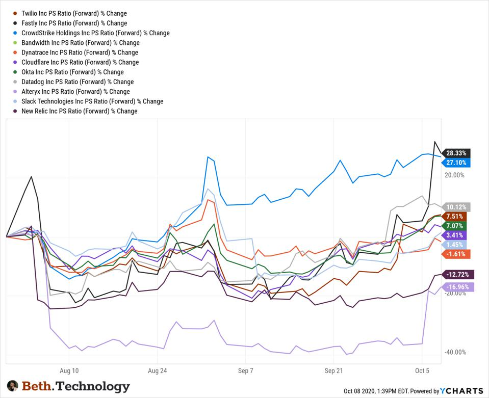 Cloud Software Stocks