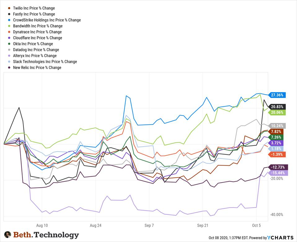 Covid Impact Cloud Software Stocks