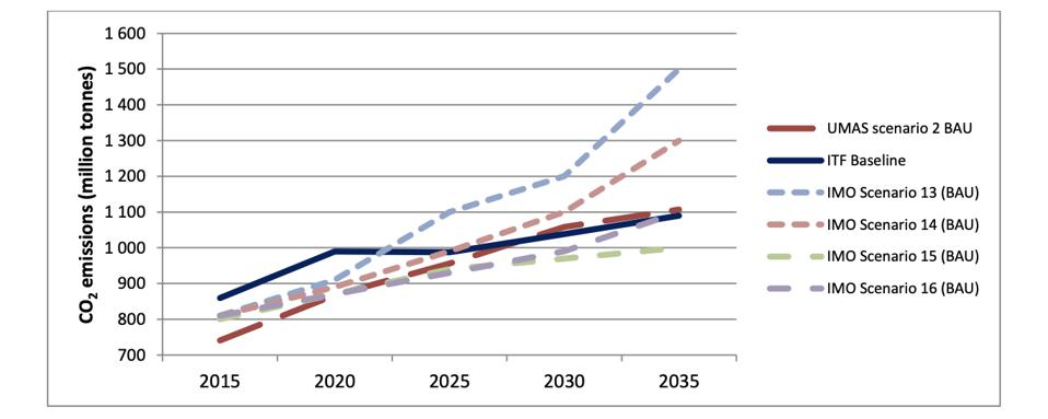 Different projections for shipping's CO2 emissions to 2035 (OECD/ITF 2018)
