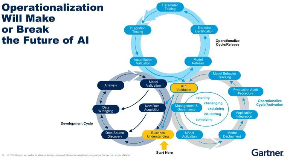 Operationalization Will Make or Break the Future of AI