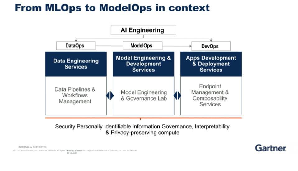 AI Engineering, ModelOps from Gartner