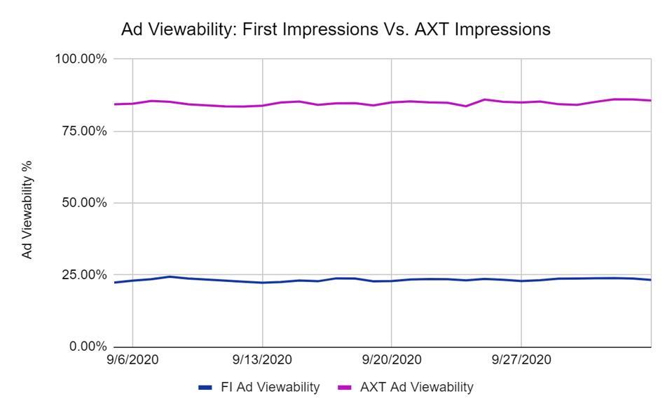 chart on ad viewability - FI ads vs AXT ads