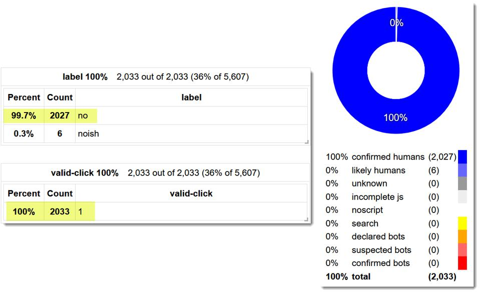 #FouAnalytics data showing valid clicks on ads by humans