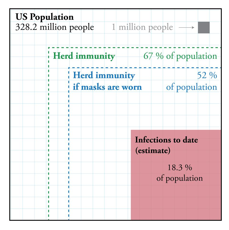 The herd immunity threshold in the US