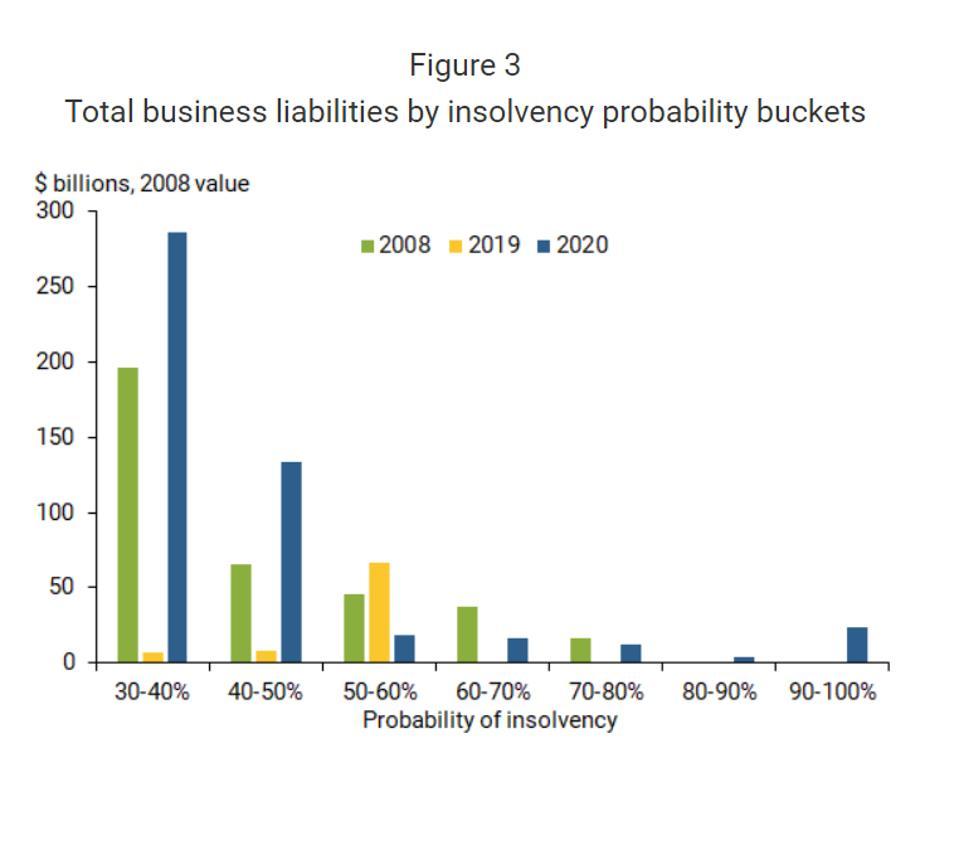 Bankruptcy probabilities