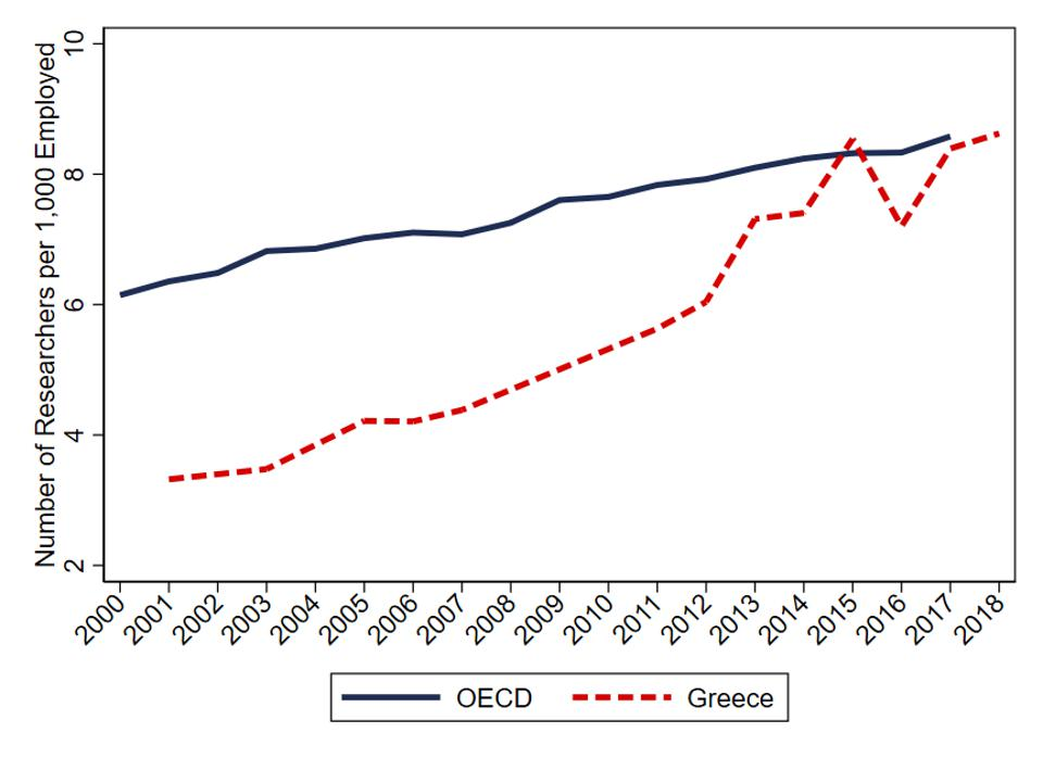 Time series of number of researchers, OECD/Greece