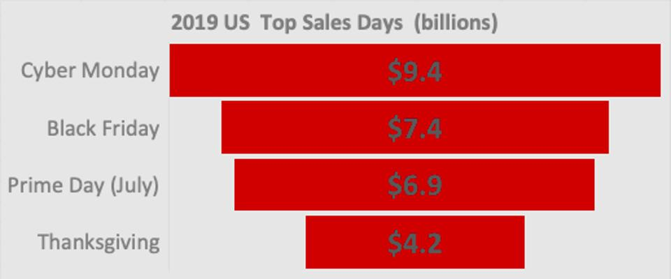 top sales days cyber monday, black friday, prime day thanksgiving
