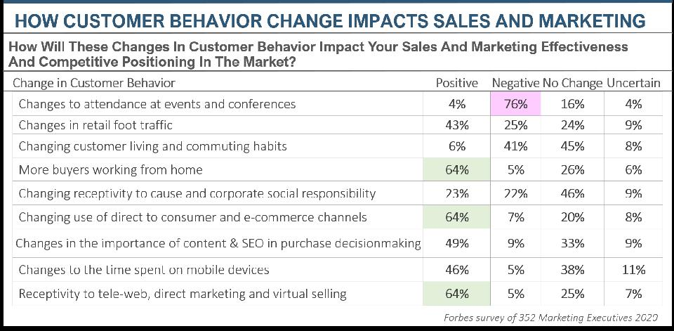 THE IMPACT OF CHANGING CUSTOMER BUYING BEHAVIOR ON SALES AND MARKETING PERFORMANCE
