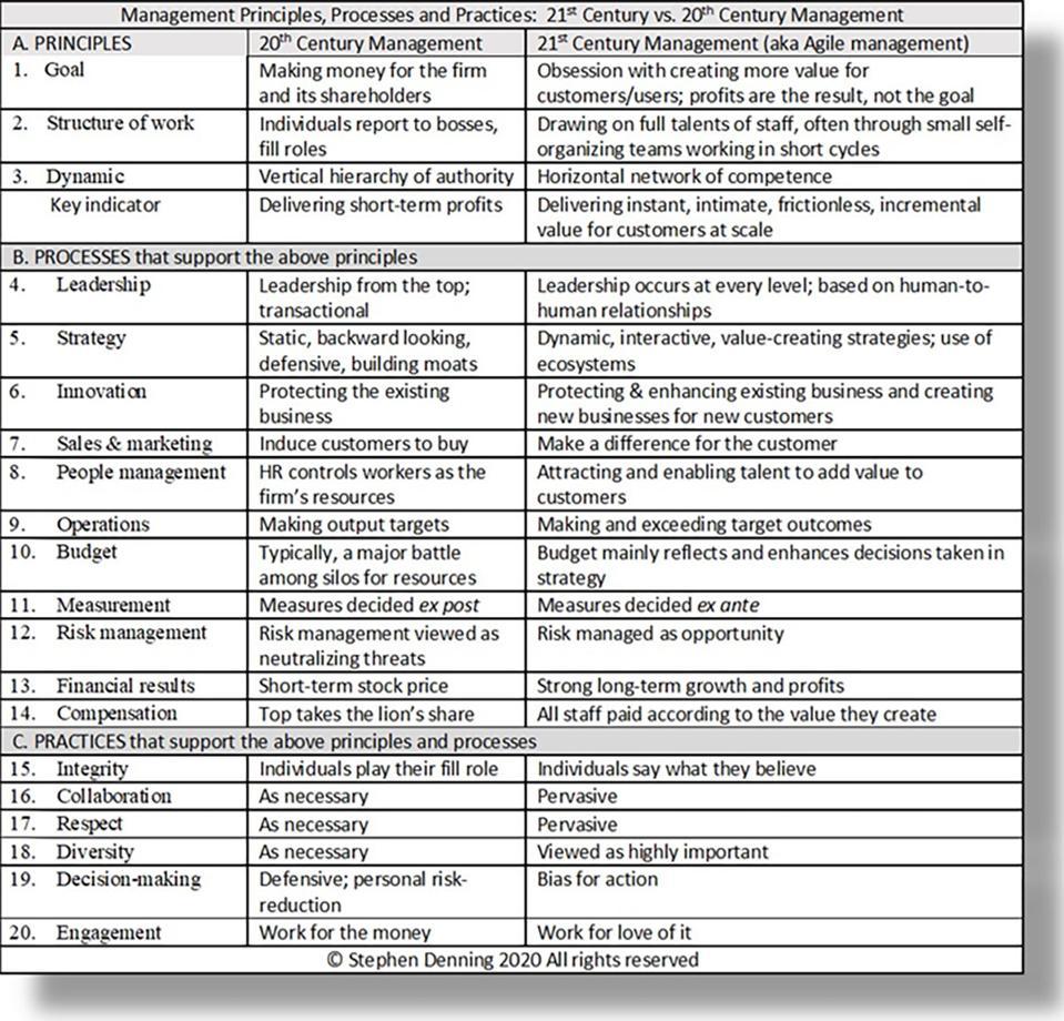 Management principles, processes & practices: 20th Century vs 21st Century