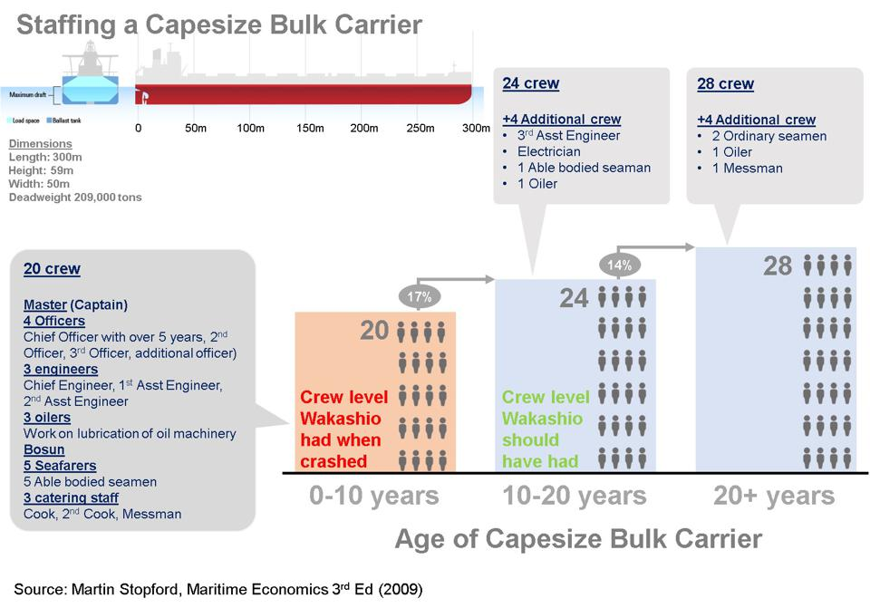 There are clear laws and guidelines for how a Capesize Bulk Carrier should be crewed, with clear numbers of crew, roles and qualifications