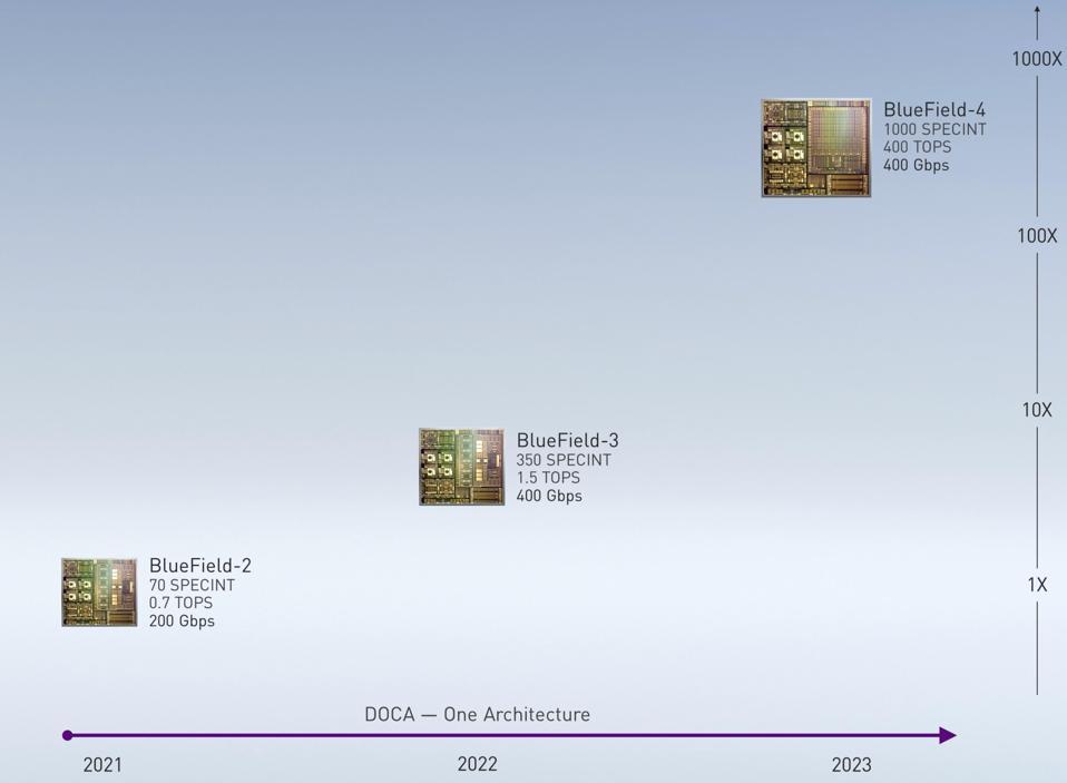 DPU Roadmap