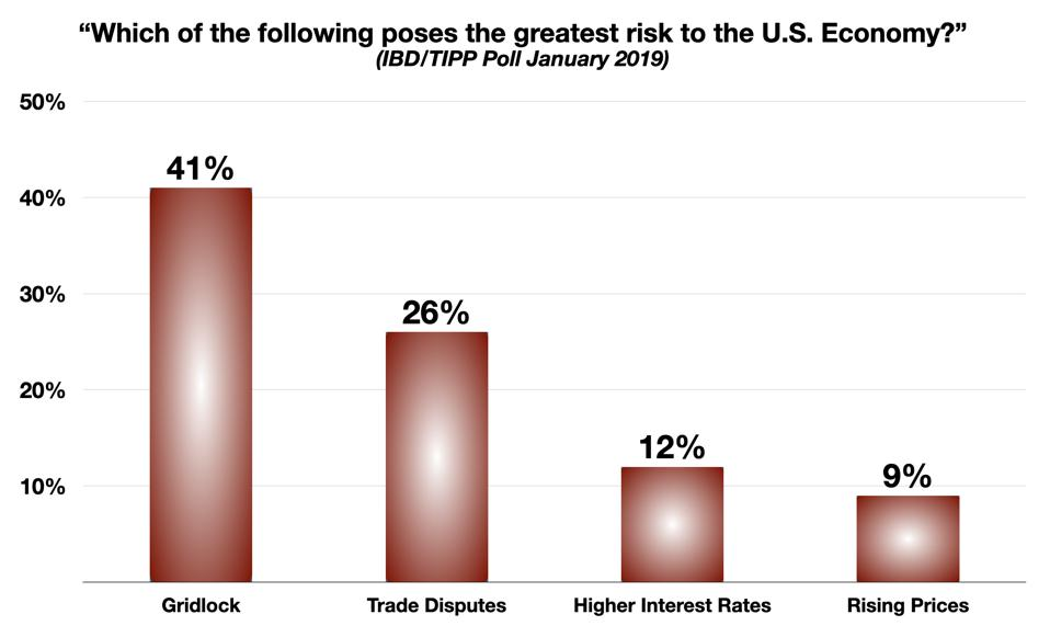 Consumer Poll on Perceived Risks to the Economy
