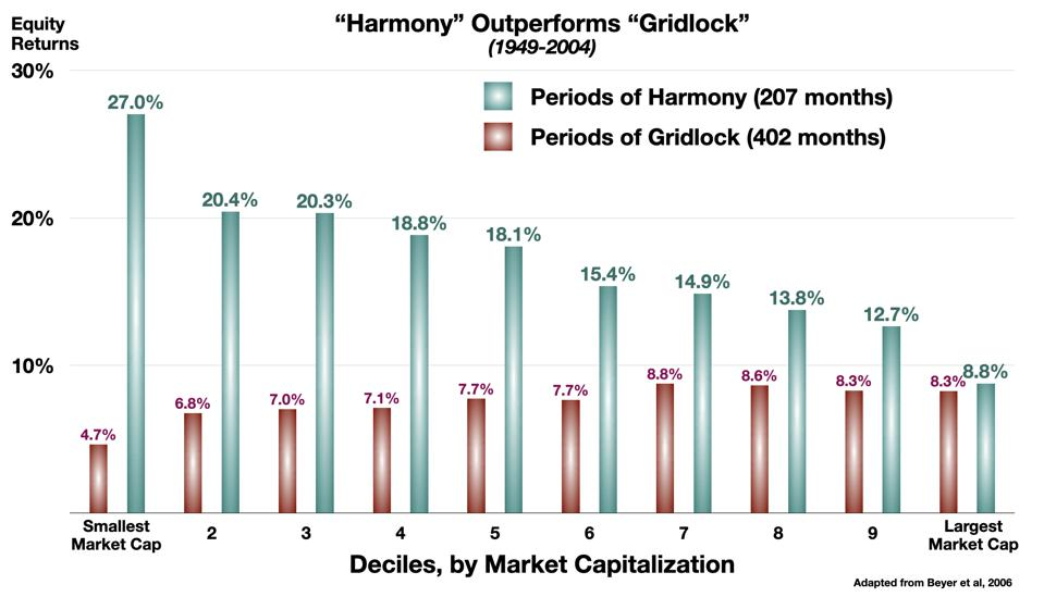Harmony Outperforms Gridlock