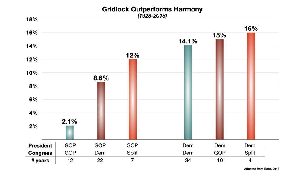 Gridlock Outperforms Harmony