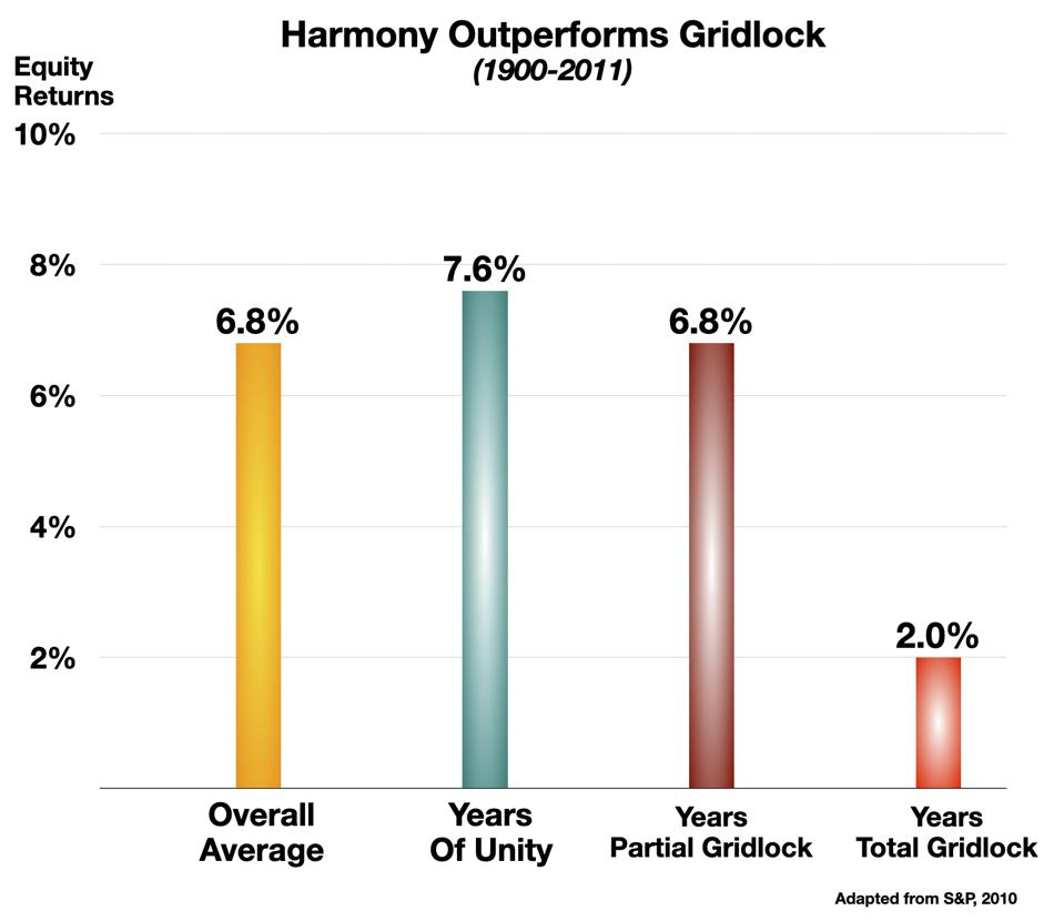 Harmony Outperforms Gridlock 2