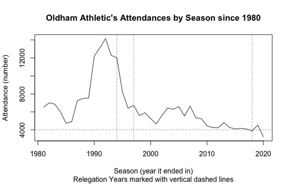 Time series plot of attendance at Oldham Athletic football matches.