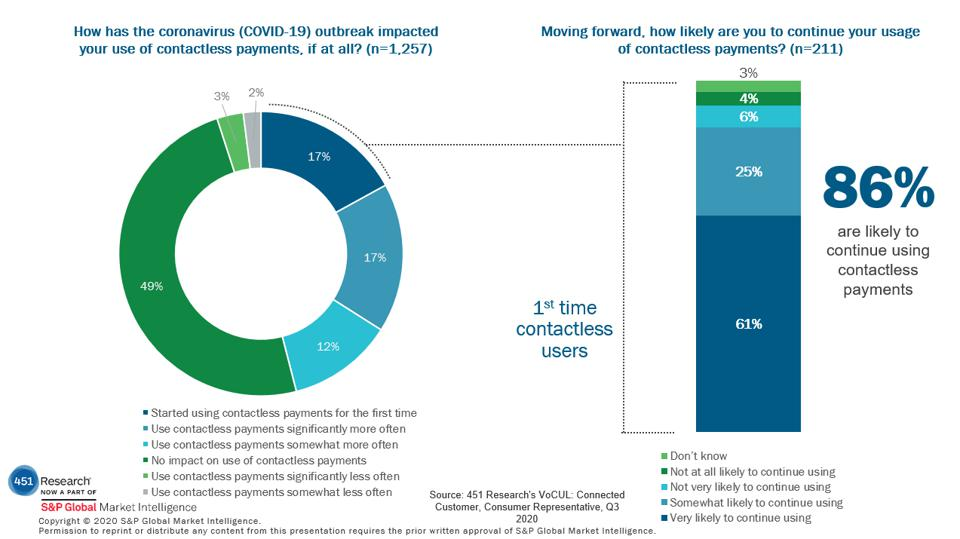 Survey data on contactless payment usage