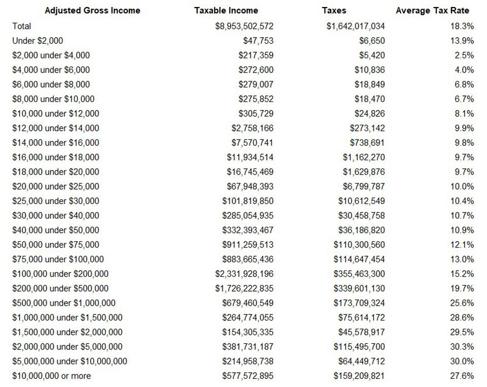 Average tax rates by adjusted gross income