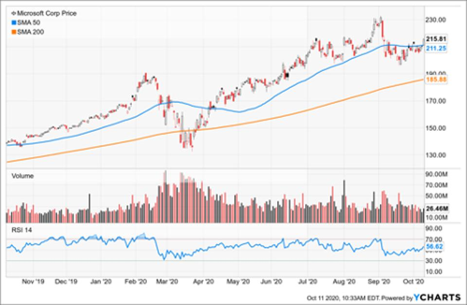 Simple Moving Average of Microsoft (MSFT)