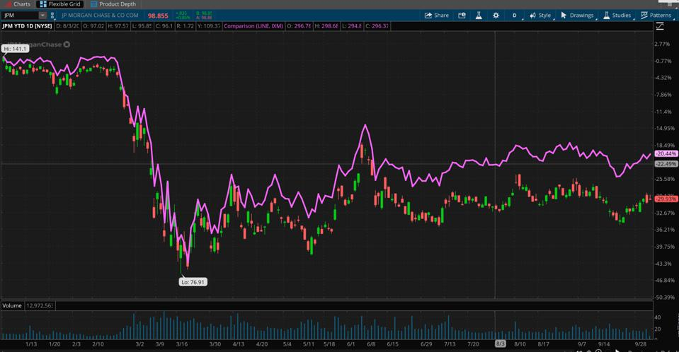 Data sources: NYSE, S&P Dow Jones Indices. Chart source: The thinkorswim® platform from TD Ameritrade.