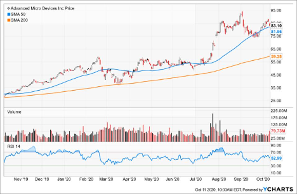 Simple Moving Average of Advanced Micro Devices (AMD)