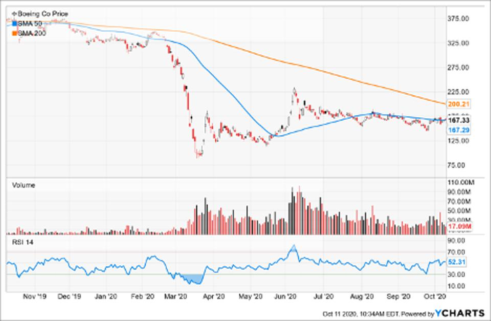 Simple Moving Average of Boeing Co (BA)
