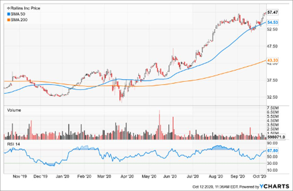 Simple Moving Average of Rollins Inc (ROL)