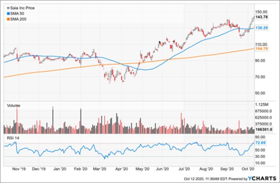 Simple Moving Average of Saia Inc (SAIA)