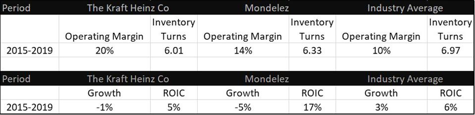 A chart of Kraft Heinz results versus Mondelez and the Food Industry Peer Group
