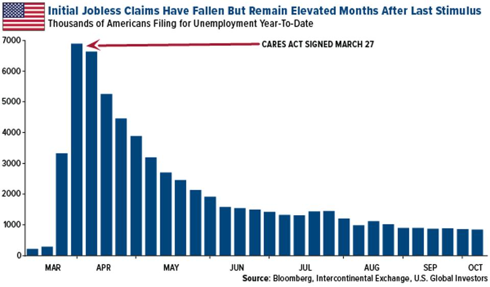 Initial Jobless Claims Fell But Remain Elevated After Last Stimulus