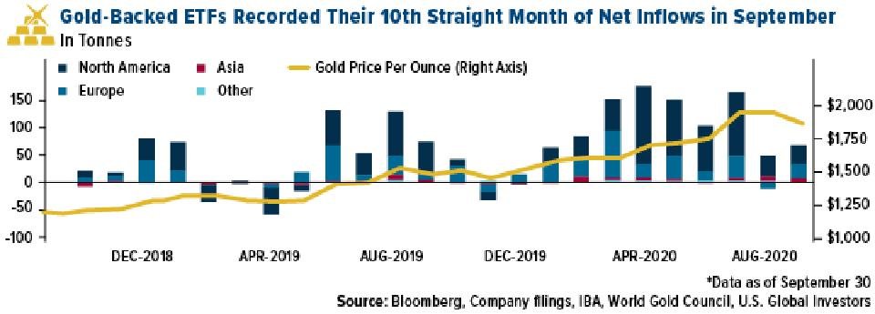 gold-backed ETFs had 10th straight month of inflows in september 2020