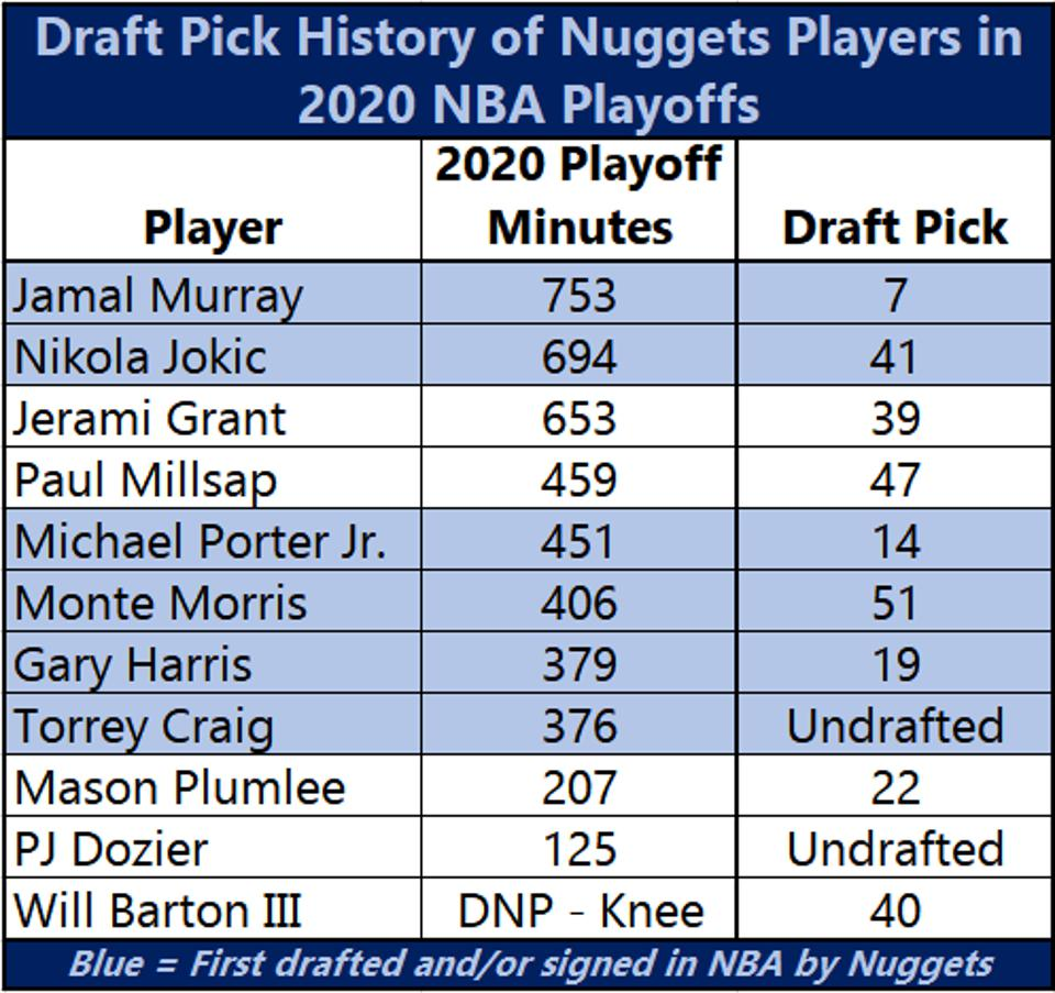 Draft Pick History of Nuggets Players in 2020 NBA Playoffs