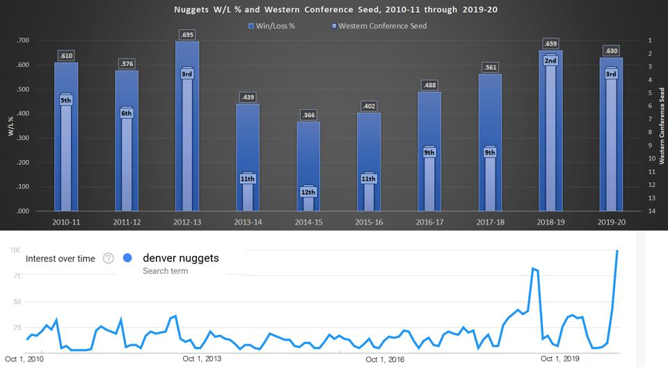 Denver Nuggets' win-loss percentage, their standing in the West,  Google Trends.