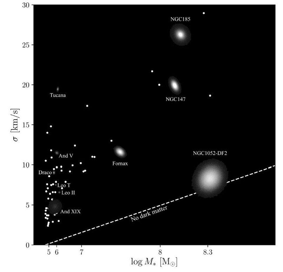 A variety of dwarf galaxies plotted with their luminous masses vs. velocity dispersions.