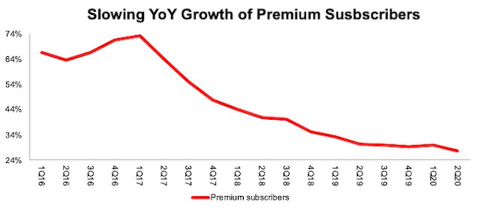 SPOT Slowing Premium Users Growth Rate