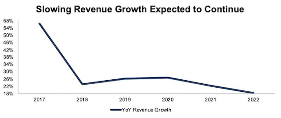 SPOT Slowing Revenue Growth Rate