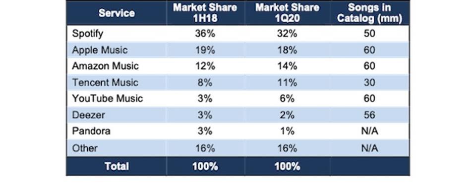 SPOT Market Share Vs Competitors