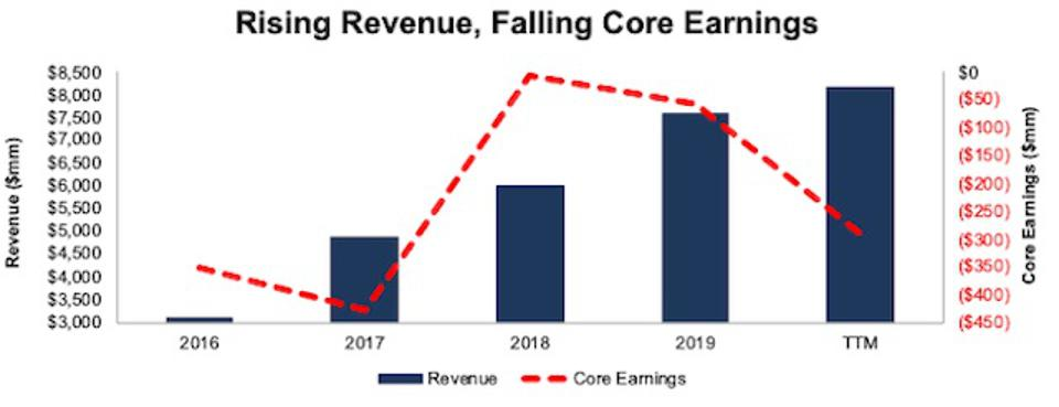 SPOT Revenue And Core Earnings
