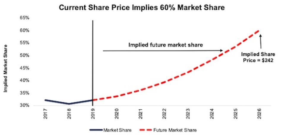 SPOT DCF Implied Market Share