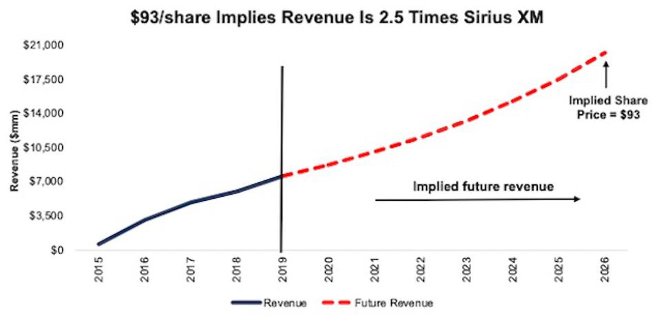 SPOT DCF Implied Valuation