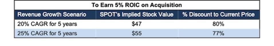 SPOT DIS Acquisition 5% ROIC