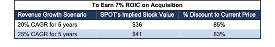 SPOT DIS Acquisition 7% ROIC