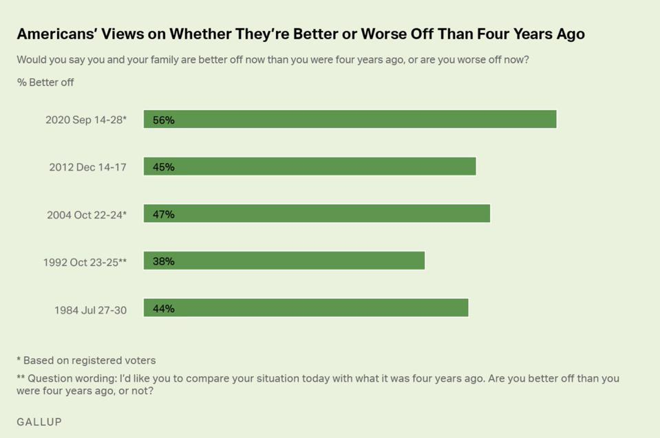 Gallup opinion poll on job approval, enthusiasm, better or worse off than four years ago.