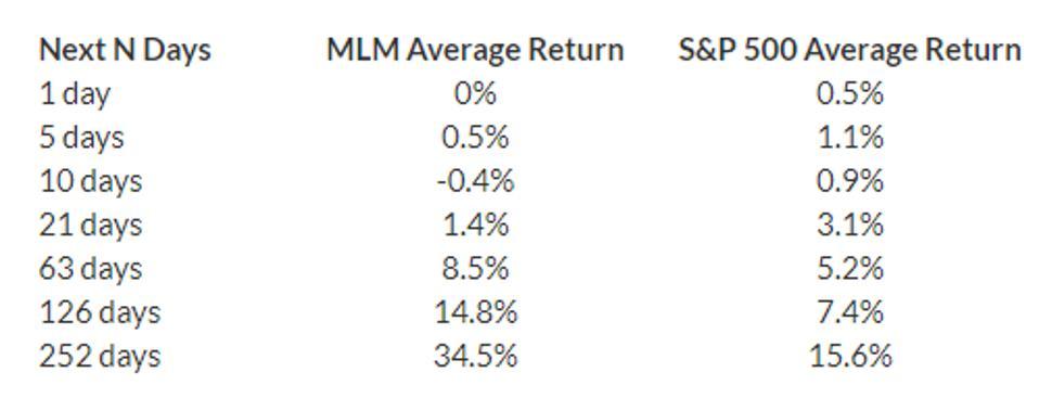 Average Return